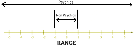 A psychic's range is much greater than the clairvoyant definition implies.
